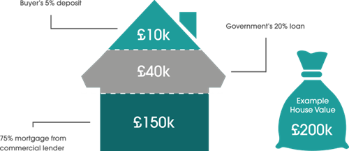 356b952a38acca The Help to Buy scheme is designed to do just that